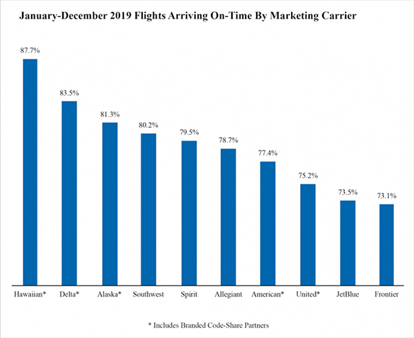 January-December 2019 Flights Arriving On-Time by Marketing Carrier