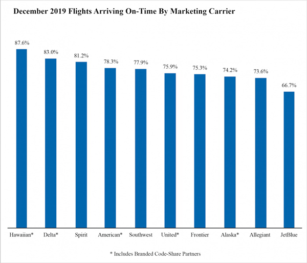 December 2019 Flights Arriving On-Time by Marketing Carrier
