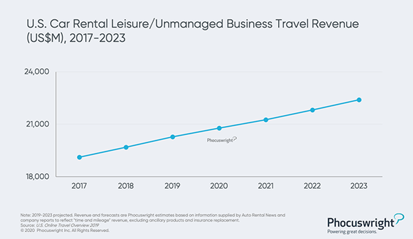 Phocuswright Chart: US Car Rental Leisure/Unmanaged Business Travel Revenue