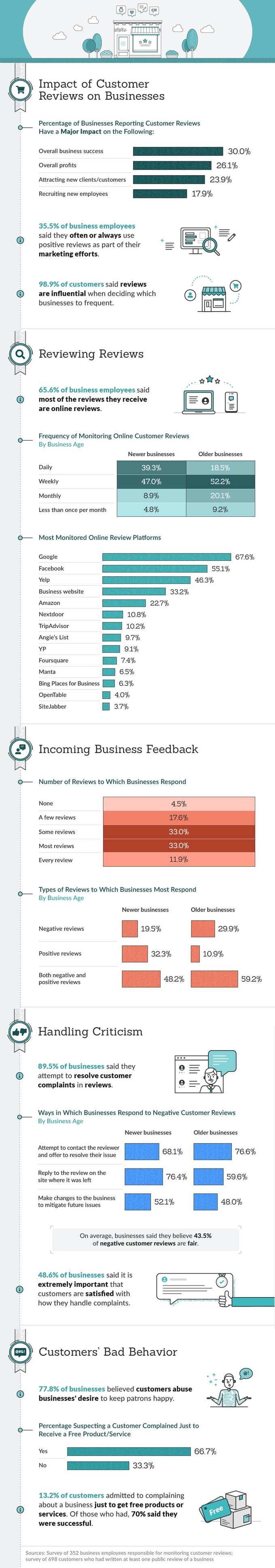 Infographic looks at how people use reviews
