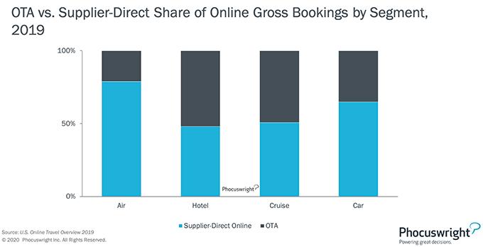 OTA vs. Direct Supplier