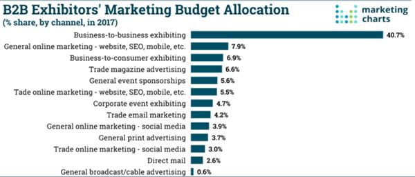 B2B Exhibitors' Marketing Budget Allocation