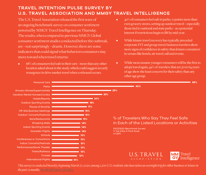 Travel Intention Pulse Survey