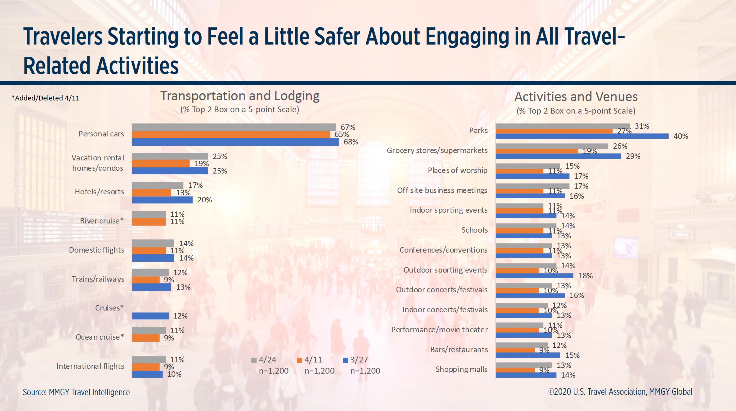Travelers Starting to Feel Safer