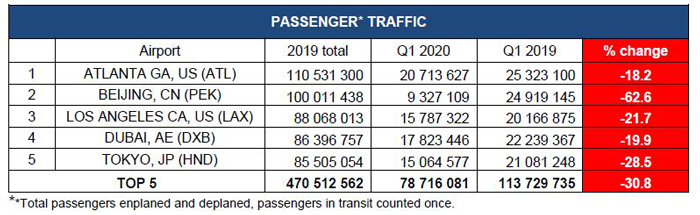 Passenger Traffic