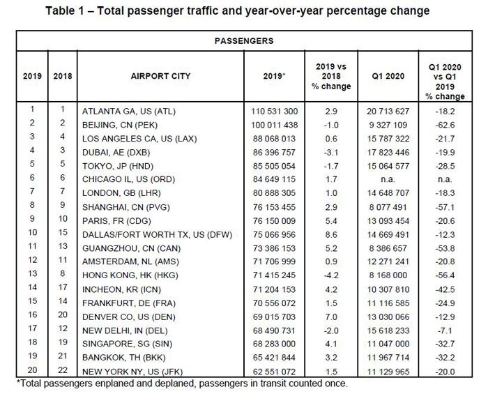 Total Passenger Traffic
