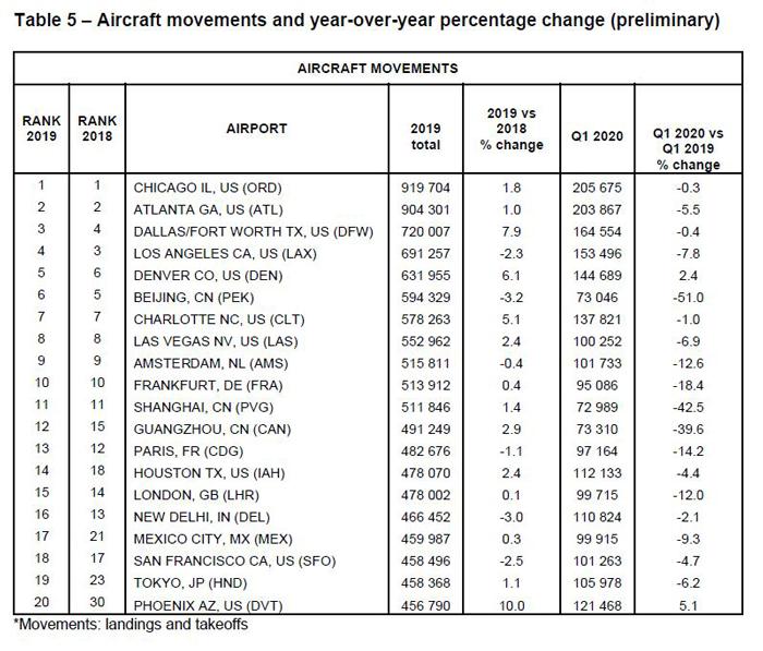 Aircraft Movemnts