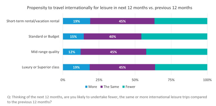 Propensity to Travel Internationally