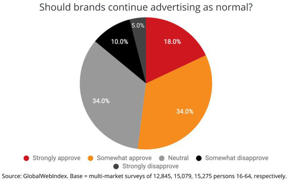 Brand Actions