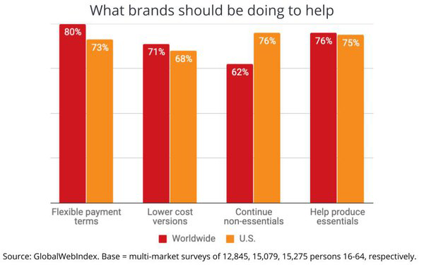 What Should Brands Do to Help