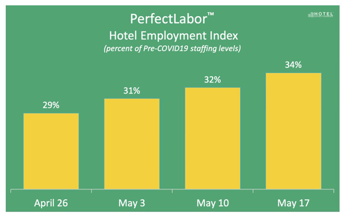 Hotel Employment Index