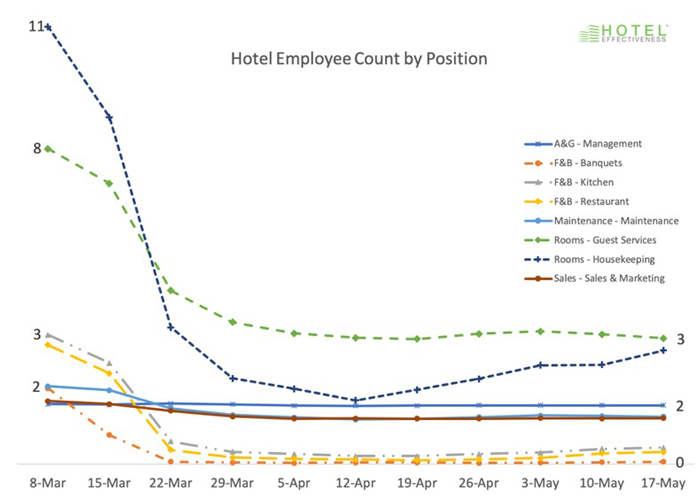 Hotel Employee Count by Position