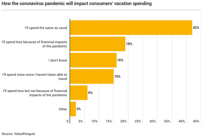 Vacation Spending