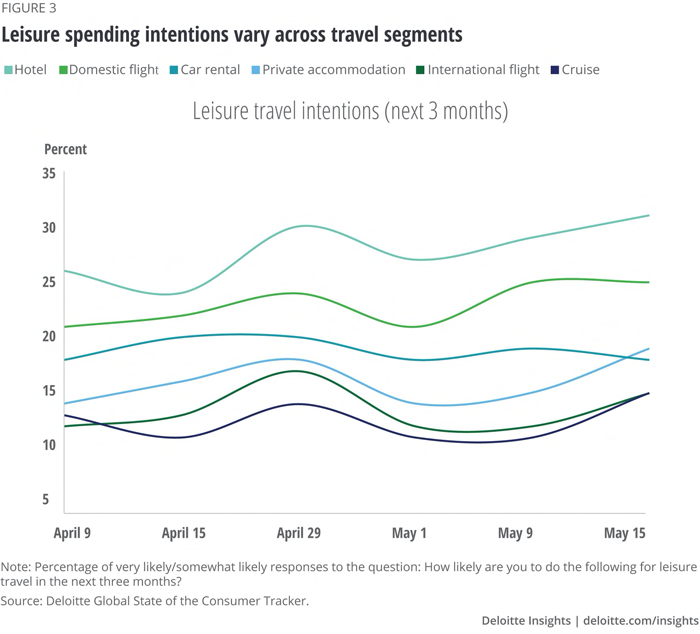 Leisure spending intentions vary across travel segments
