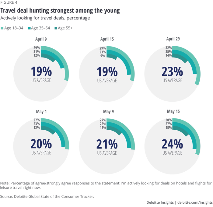 Travel deal-hunting strongest among the young