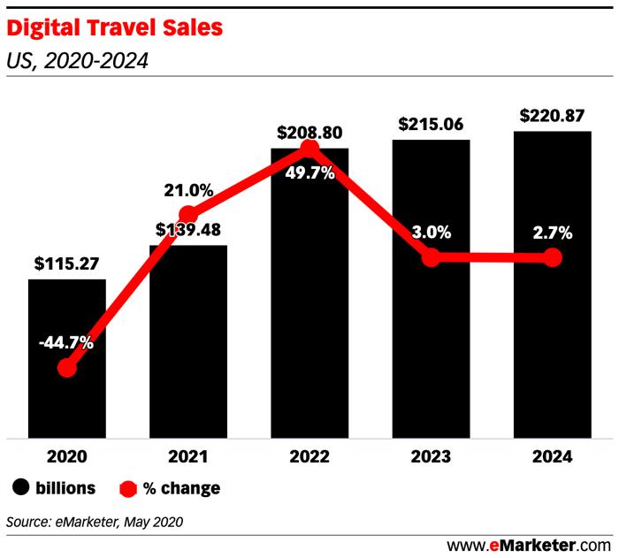 Digital Travel Sales