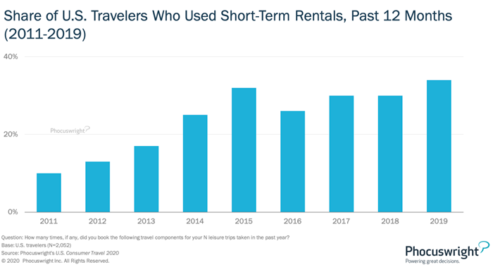 Share of U.S. Travelers Who Used Short-Term Rentals