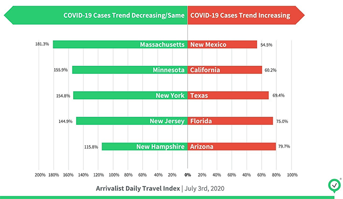 COVID-19 Cases Trending and Travel Patterns