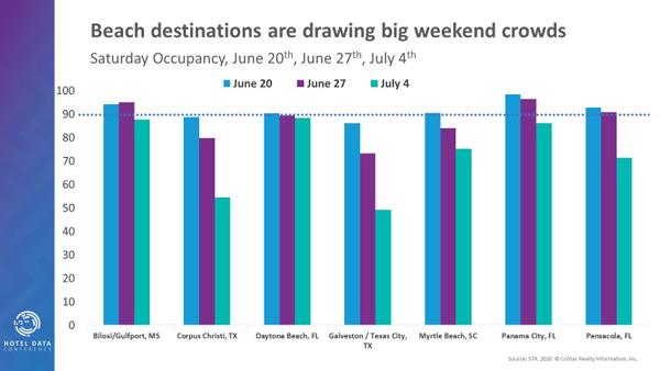 Beach destinations draw big weekend crowds