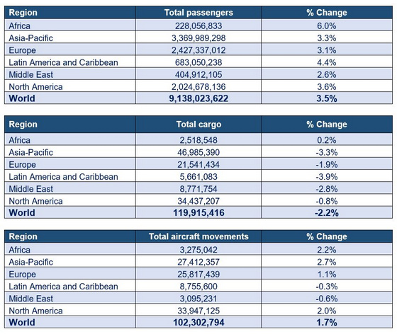 Total Passengers, cargo, aircraft movements