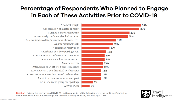 Consumers Who Planned to Participate in Activities
