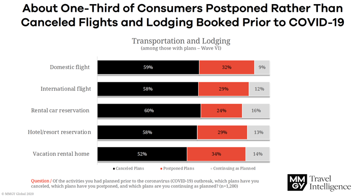 Consumers Postponed Rather Than Cancelled