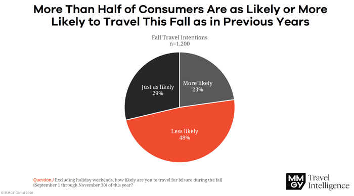 Consumers Likely to Travel This Fall