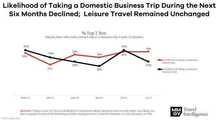 Take a Domestic Business Trip