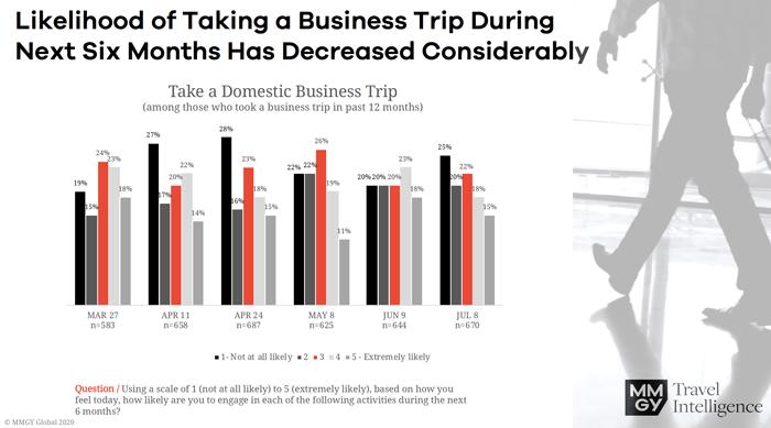 Take a Business Trip