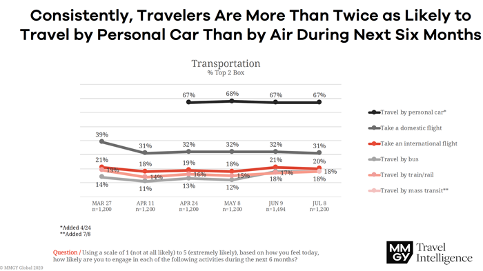 Travelers More Likely to Travel by Car