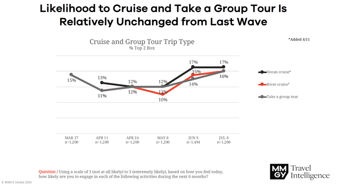 Likely to Take a Cruise or Group Tour Remains Unchanged