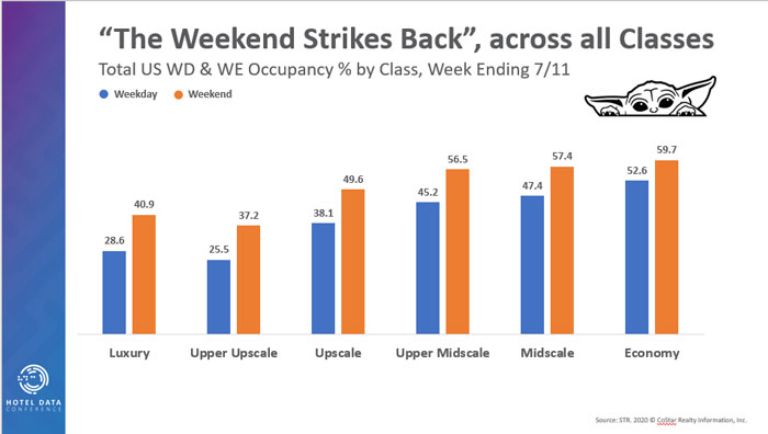 The Weekend Strikes Back Across All Classes