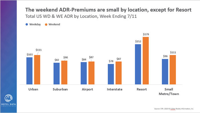 The Weekend ADR-Premiums Are Small by Location