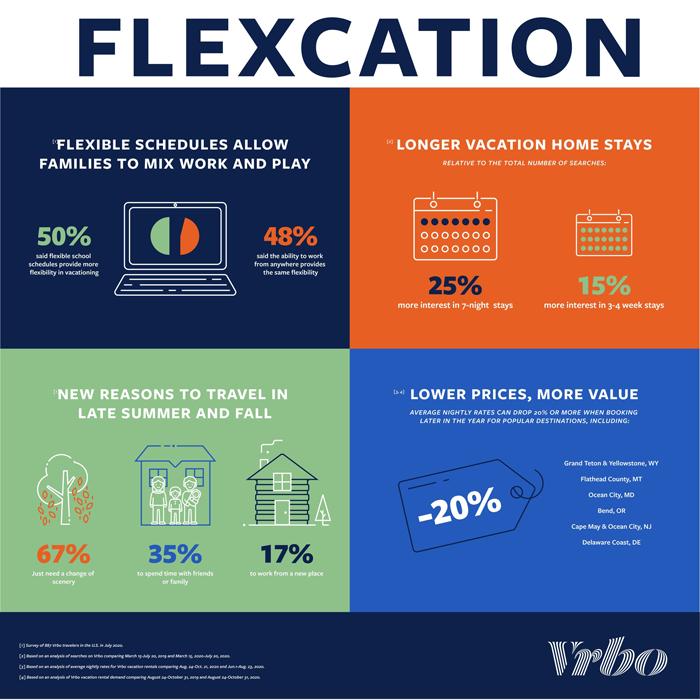 Flexcation
