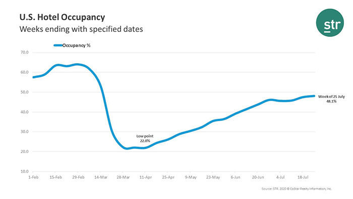 U.S. Hotel Occupancy