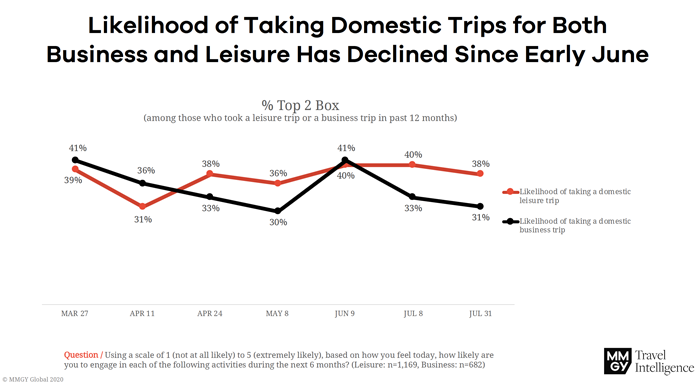 Likelihood of Taking Domestic Trips