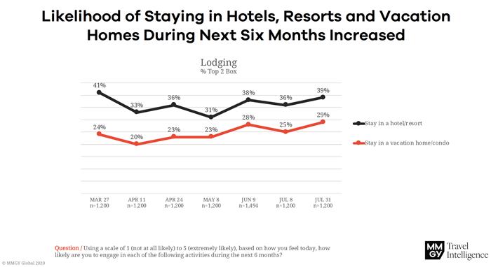 Likelihood of Staying in Hotel, Resort