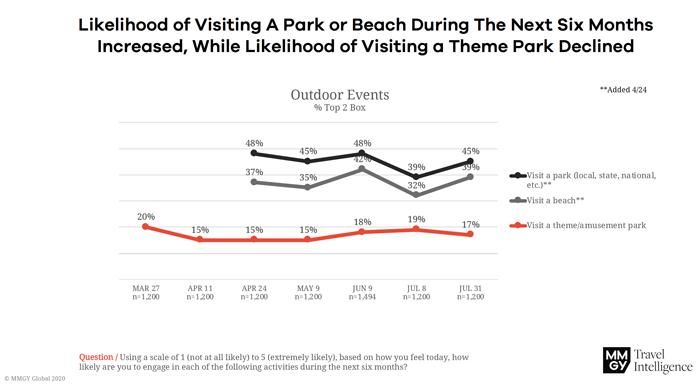 Likelihood of Visiting Park or Beach