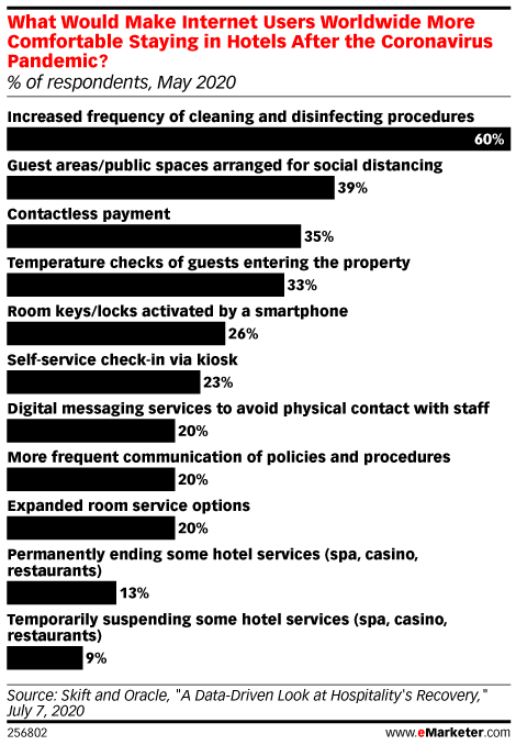 What Would Make Internet Users Worldwide More Comfortable Staying in Hotels