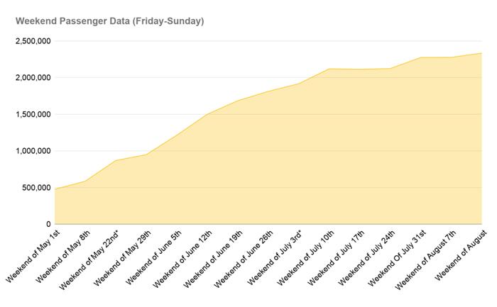 Weekend passengers have increased