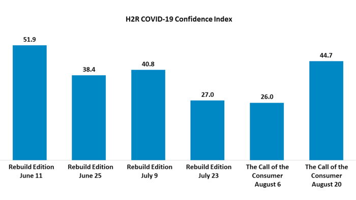 H2R COVID-19 Confidence Index