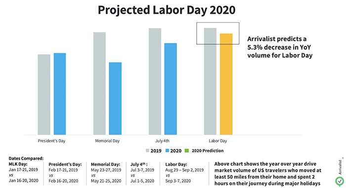 Projected Labor Day 2020