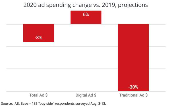 2020 Ad Spending Change