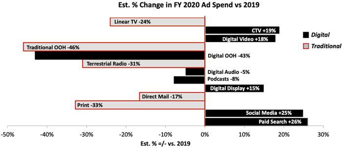 Est. % Change in FY 2020 Ad Spend vs 2019