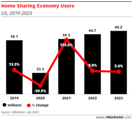 Home Sharing Economy Users