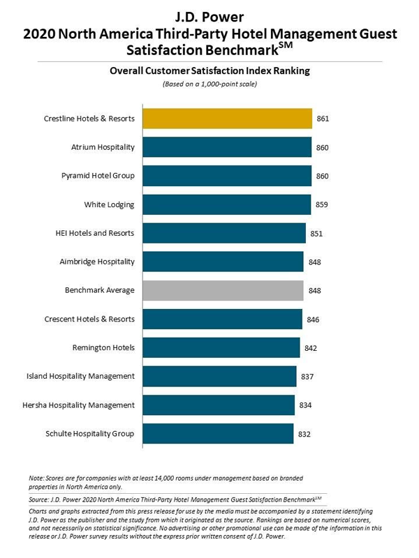 J.D. Power 2020 Third-Party Hotel Management Guest Satisfaction Benchmark