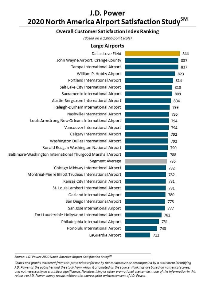 Large Airports