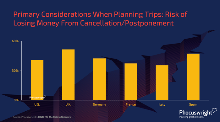 Primary Considerations When Planning Trips