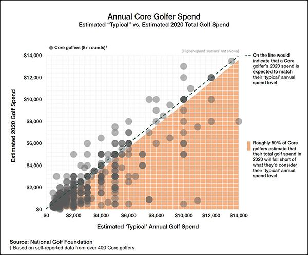 'Annual Core Golf Spend