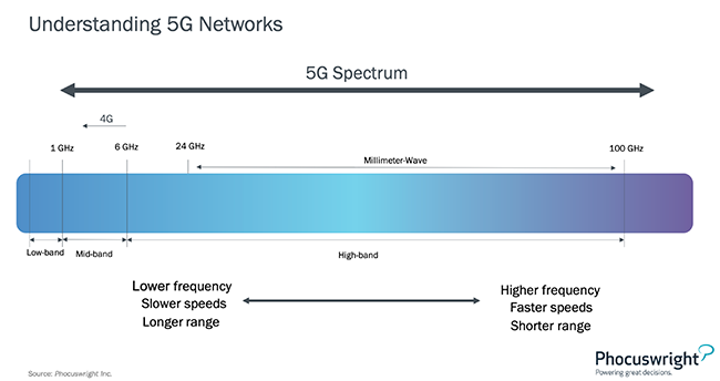 Understanding 5G Networks